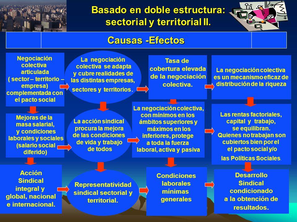 Basado en doble estructura: sectorial y territorial II. Negociación colectiva articulada ( sector – territorio – empresa) complementada con el pacto s