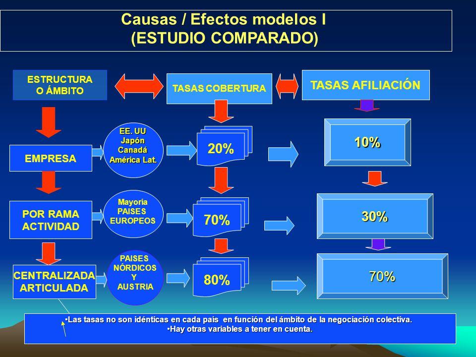 Causas / Efectos modelos I (ESTUDIO COMPARADO) TASAS COBERTURA ESTRUCTURA O ÁMBITO TASAS AFILIACIÓN EMPRESA POR RAMA ACTIVIDAD CENTRALIZADA ARTICULADA