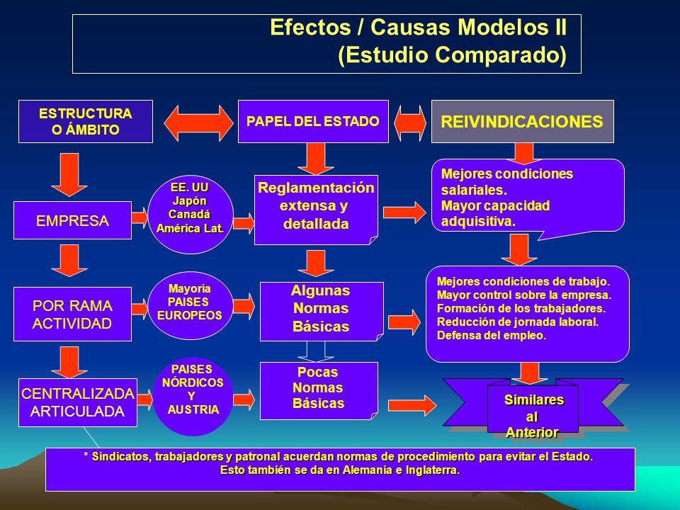 Efectos / Causas Modelos II (Estudio Comparado) PAPEL DEL ESTADO ESTRUCTURA O ÁMBITO REIVINDICACIONES EMPRESA POR RAMA ACTIVIDAD CENTRALIZADA ARTICULA