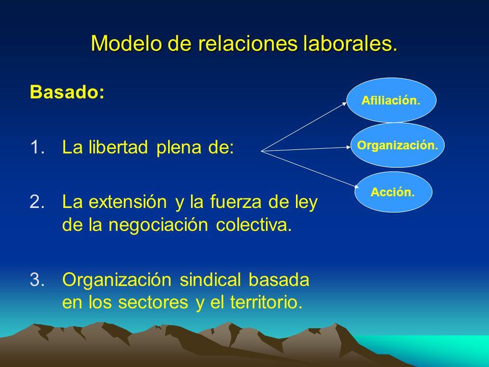 Modelo de relaciones laborales. Basado: 1.La libertad plena de: 2.La extensión y la fuerza de ley de la negociación colectiva. 3.Organización sindical