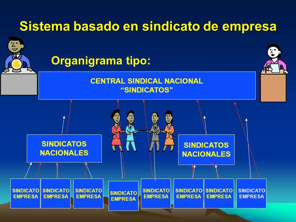 Basado en sindicato empresa I Afiliación condicionada al ámbito de empresa o centro de trabajo Organización sindical sectorial insuficiente.