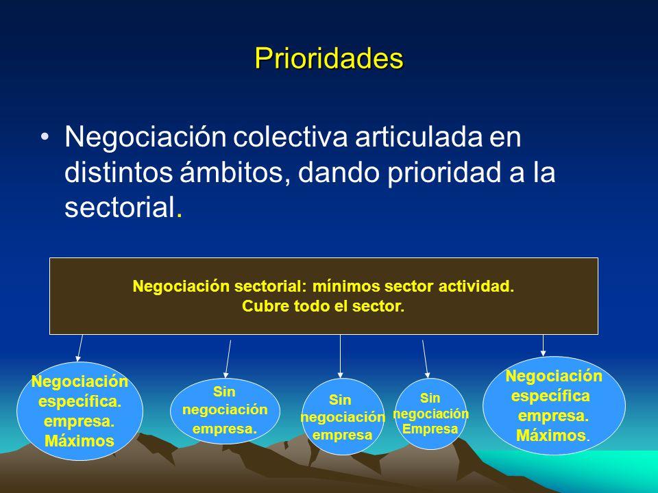 Prioridades Negociación colectiva articulada en distintos ámbitos, dando prioridad a la sectorial. Negociación sectorial: mínimos sector actividad. Cu