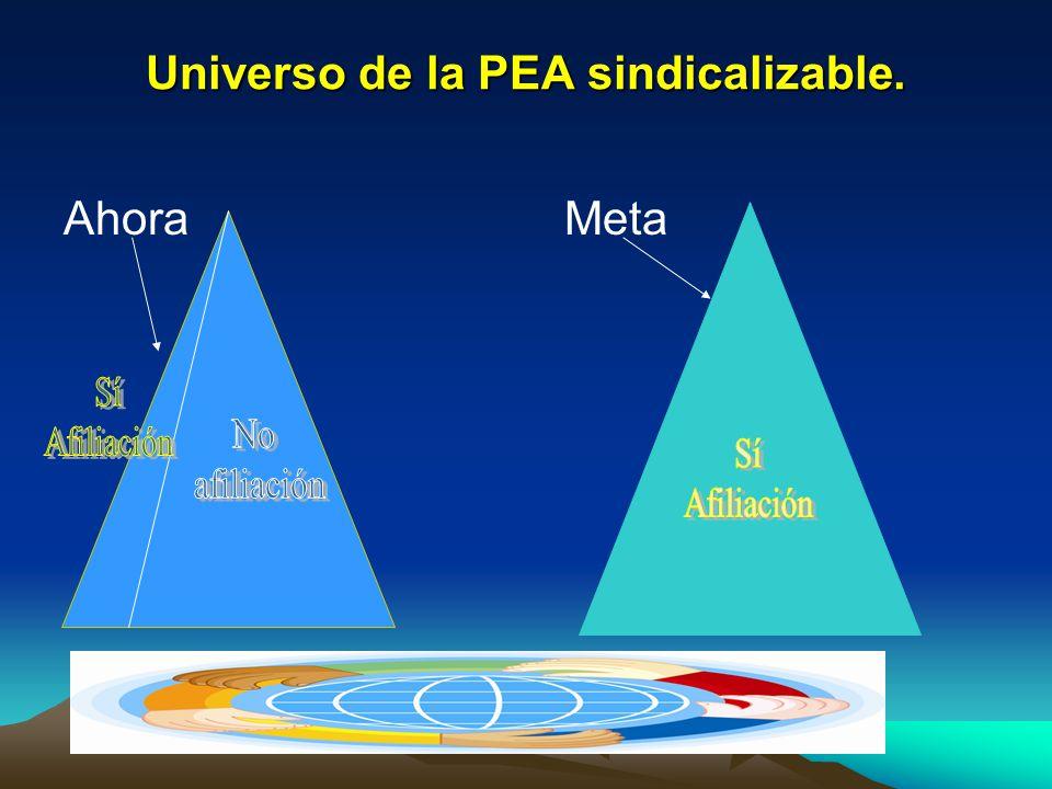 Universo de la PEA sindicalizable. Ahora Meta