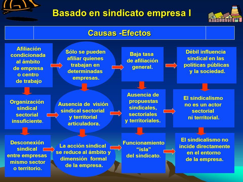 Basado en sindicato empresa I Afiliación condicionada al ámbito de empresa o centro de trabajo Organización sindical sectorial insuficiente. Desconexi