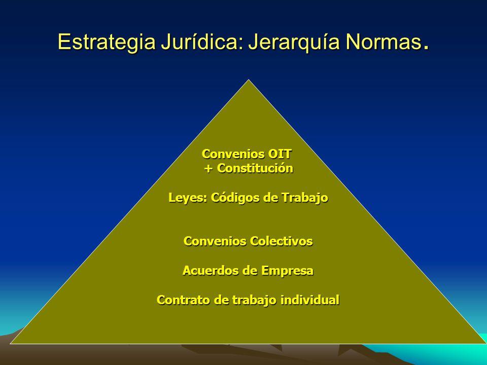 Estrategia Jurídica: Jerarquía Normas. Convenios OIT + Constitución Leyes: Códigos de Trabajo Convenios Colectivos Acuerdos de Empresa Contrato de tra