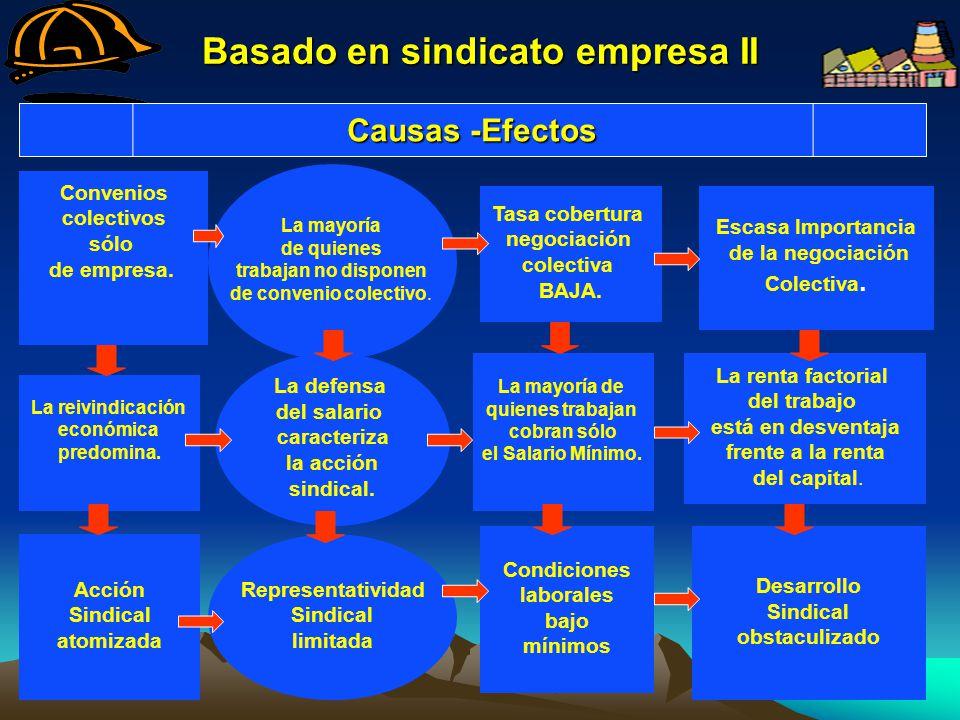 Características Modelos organizativos sindicales II 2.- Modelo basado en la organización sectorial: Afiliación sindical directa.