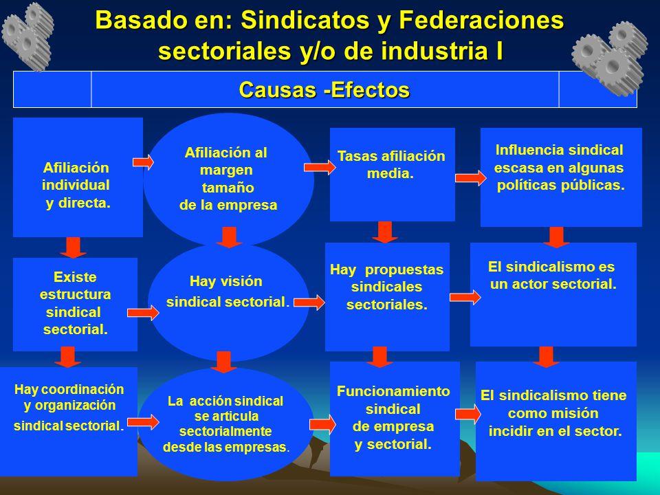 Basado en: Sindicatos y Federaciones sectoriales y/o de industria I Afiliación individual y directa. Existe estructura sindical sectorial. Hay coordin