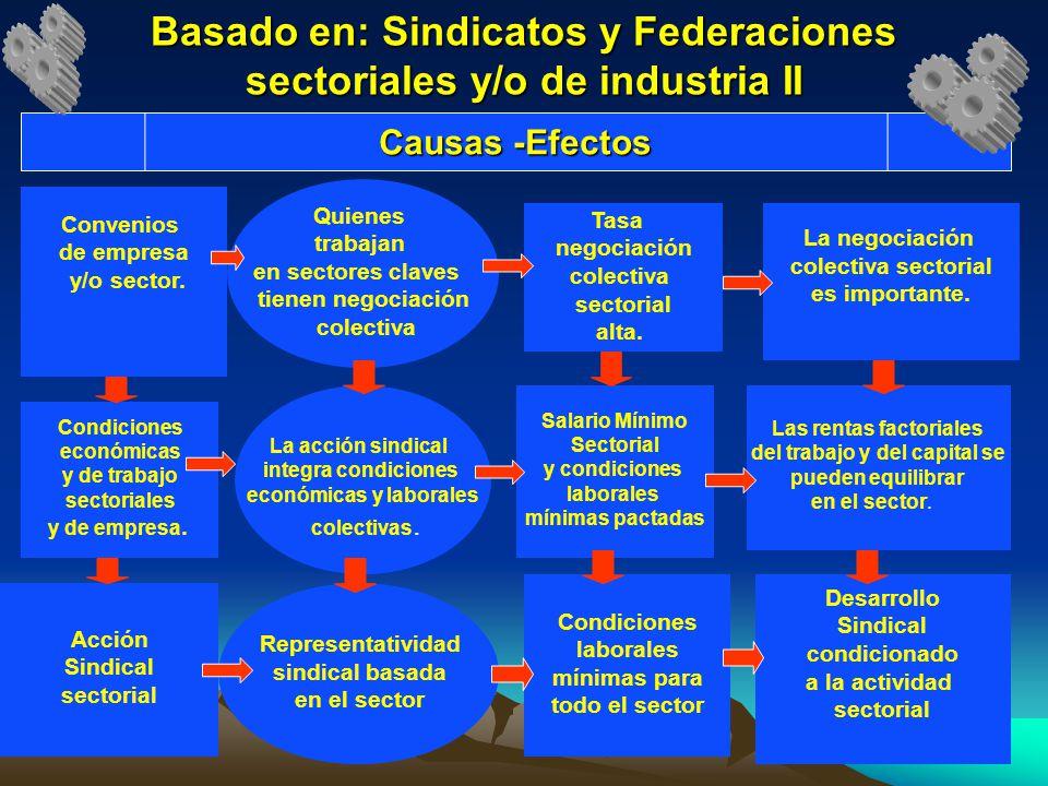 Basado en: Sindicatos y Federaciones sectoriales y/o de industria II Convenios de empresa y/o sector. Condiciones económicas y de trabajo sectoriales