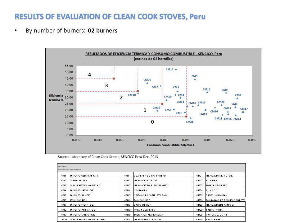 03 burners : Source: Laboratory of Clean Cook Stoves, SENCICO Perú Dec. 2013