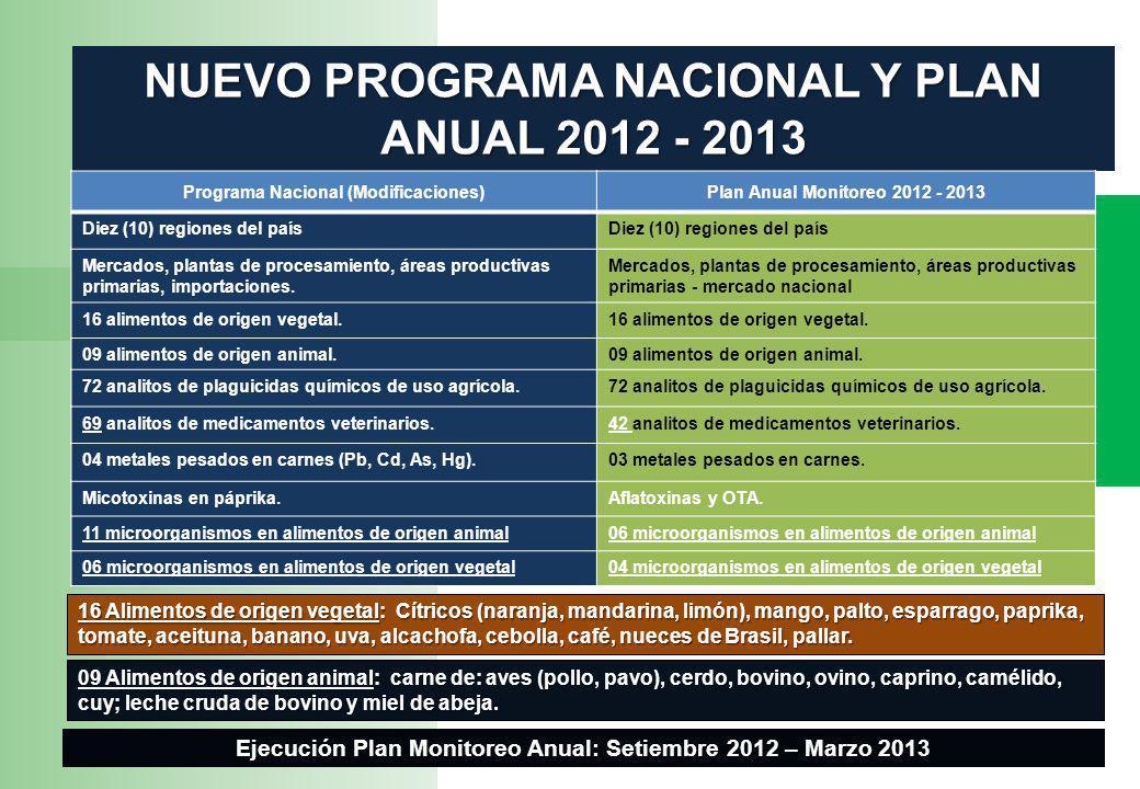 NUEVO PROGRAMA NACIONAL Y PLAN ANUAL 2012 - 2013 Programa Nacional (Modificaciones)Plan Anual Monitoreo 2012 - 2013 Diez (10) regiones del país Mercados, plantas de procesamiento, áreas productivas primarias, importaciones.