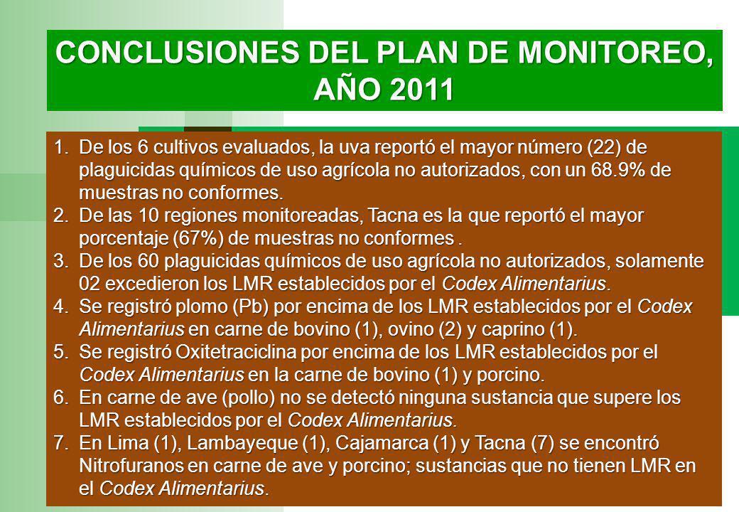 CONCLUSIONES DEL PLAN DE MONITOREO, AÑO 2011 1.De los 6 cultivos evaluados, la uva reportó el mayor número (22) de plaguicidas químicos de uso agrícola no autorizados, con un 68.9% de muestras no conformes.