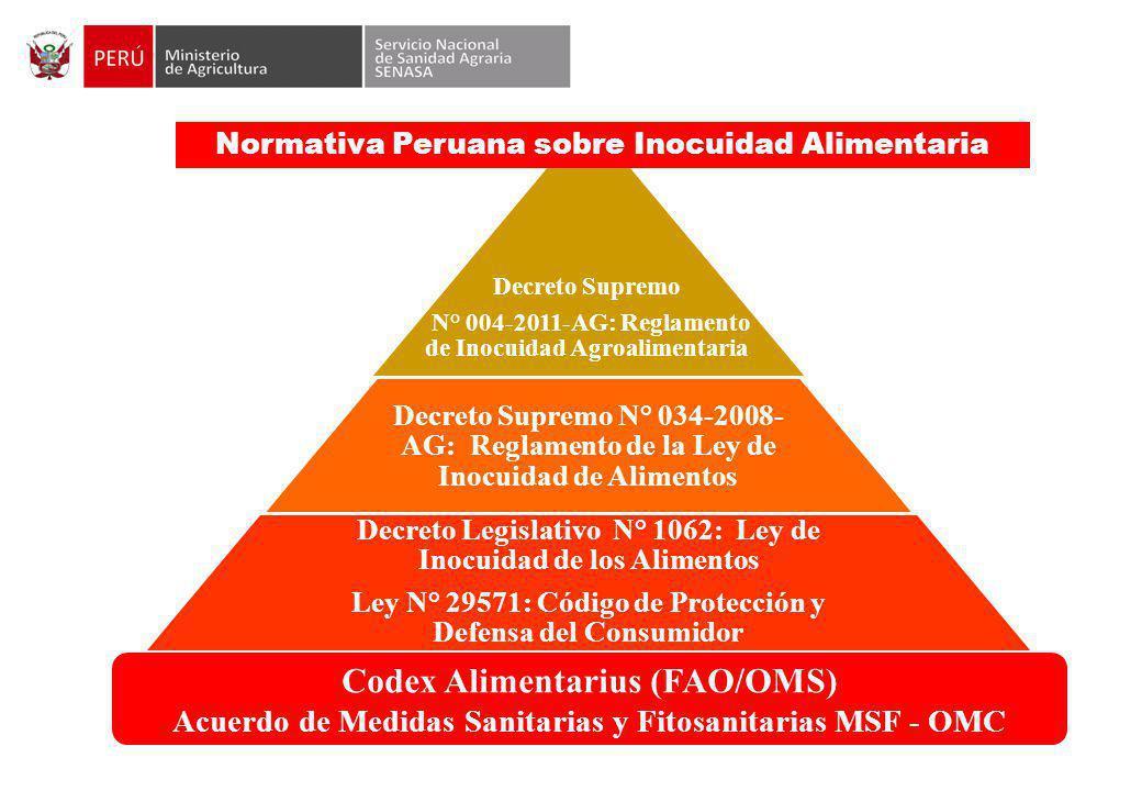 Decreto Supremo N° 004-2011-AG: Reglamento de Inocuidad Agroalimentaria Decreto Supremo N° 034-2008- AG: Reglamento de la Ley de Inocuidad de Alimentos Decreto Legislativo N° 1062: Ley de Inocuidad de los Alimentos Ley N° 29571: Código de Protección y Defensa del Consumidor Codex Alimentarius (FAO/OMS) Acuerdo de Medidas Sanitarias y Fitosanitarias MSF - OMC Normativa Peruana sobre Inocuidad Alimentaria