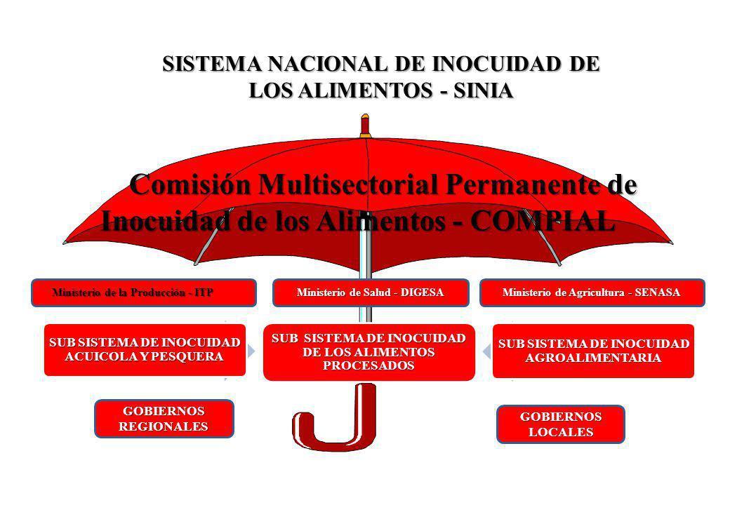 SUB SISTEMA DE INOCUIDAD DE LOS ALIMENTOS PROCESADOS SUB SISTEMA DE INOCUIDAD ACUICOLA Y PESQUERA SUB SISTEMA DE INOCUIDAD AGROALIMENTARIA Ministerio de la Producción - ITPMinisterio de Agricultura - SENASAMinisterio de Salud - DIGESA Comisión Multisectorial Permanente de Inocuidad de los Alimentos - COMPIAL SISTEMA NACIONAL DE INOCUIDAD DE LOS ALIMENTOS - SINIA GOBIERNOS REGIONALES GOBIERNOS LOCALES Ministerio de la Producción - ITP Ministerio de la Producción - ITP Ministerio de Salud - DIGESA Ministerio de Agricultura - SENASA