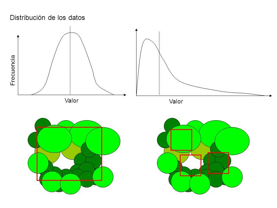 Frecuencia Valor Distribución de los datos