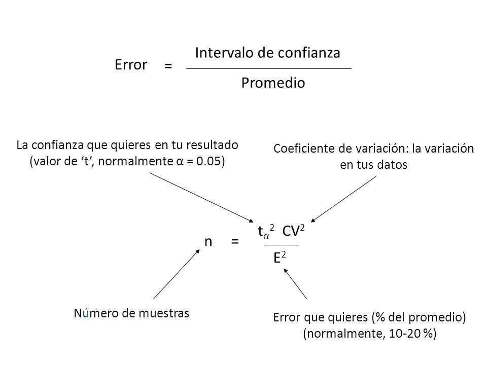 Error = Intervalo de confianza Promedio n= t α 2 CV 2 E2E2 Número de muestras Error que quieres (% del promedio) (normalmente, 10-20 %) Coeficiente de