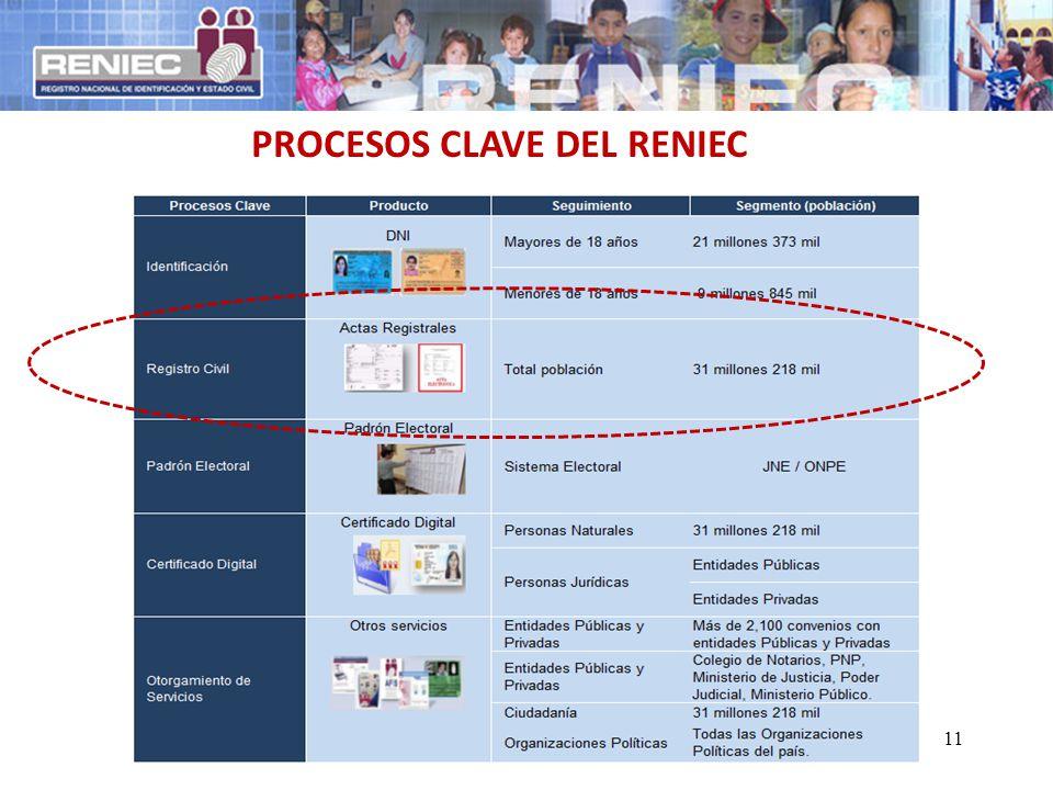 PROCESOS CLAVE DEL RENIEC 11