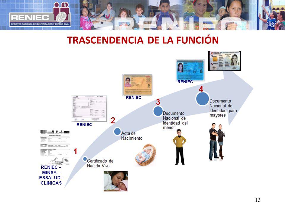 TRASCENDENCIA DE LA FUNCIÓN 3 2 1 4 RENIEC RENIEC – MINSA – ESSALUD - CLINICAS RENIEC 13