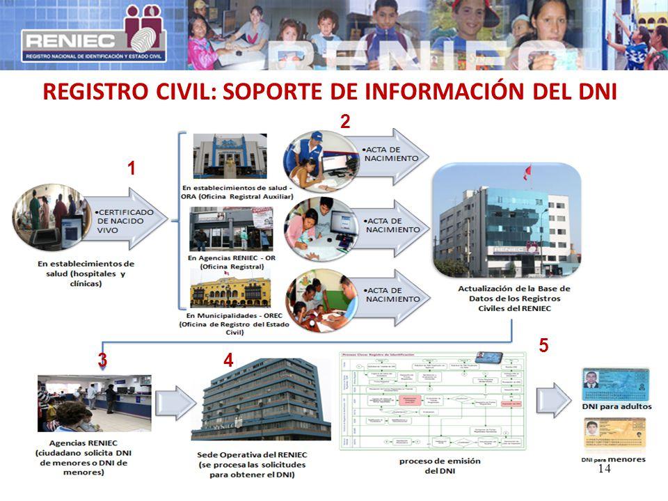 REGISTRO CIVIL: SOPORTE DE INFORMACIÓN DEL DNI 1 43 2 5 14