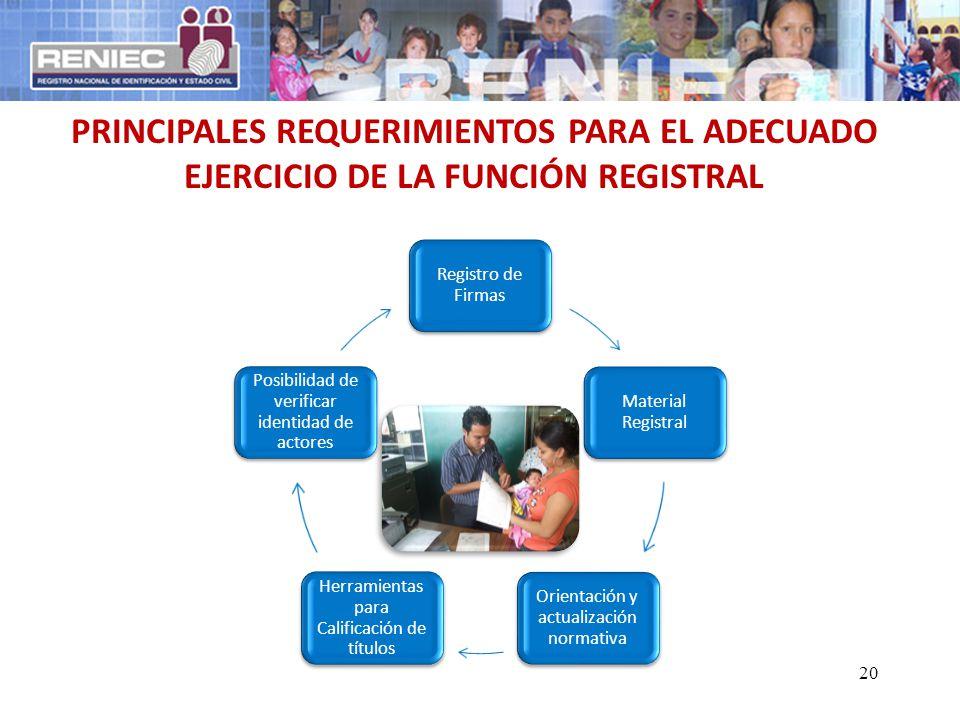 20 Registro de Firmas Material Registral Orientación y actualización normativa Herramientas para Calificación de títulos Posibilidad de verificar iden