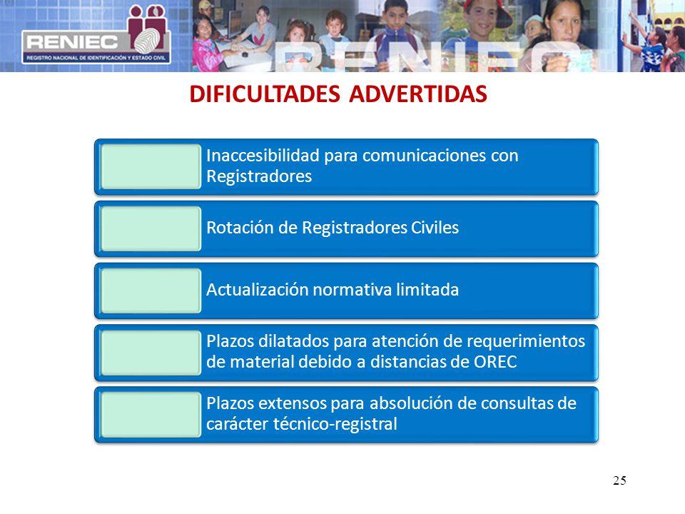 25 DIFICULTADES ADVERTIDAS Inaccesibilidad para comunicaciones con Registradores Rotación de Registradores Civiles Actualización normativa limitada Pl