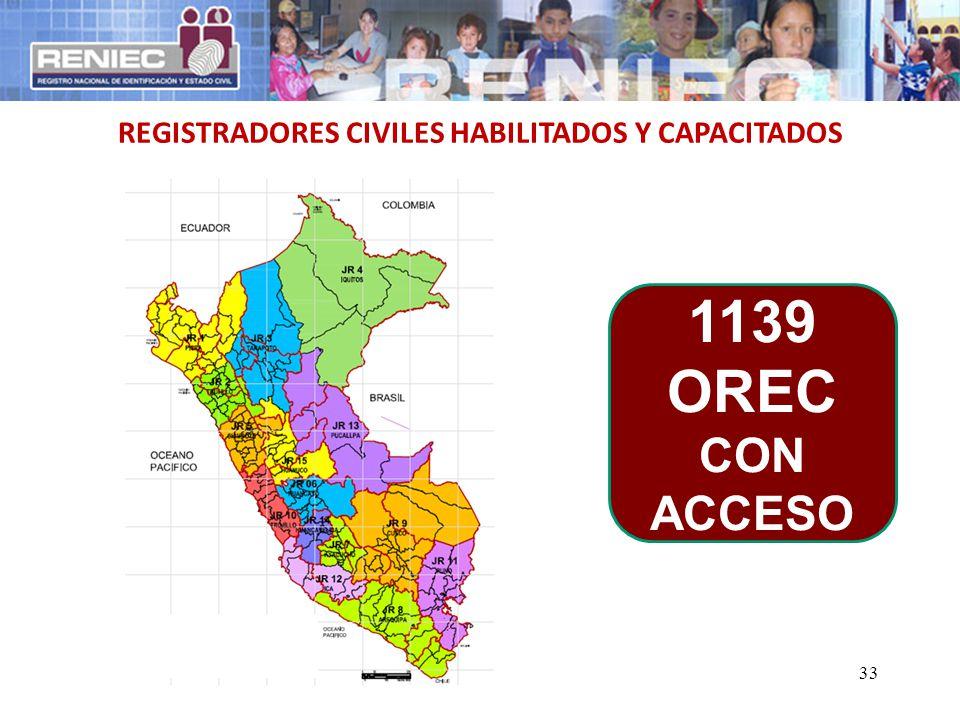 33 REGISTRADORES CIVILES HABILITADOS Y CAPACITADOS 1139 OREC CON ACCESO