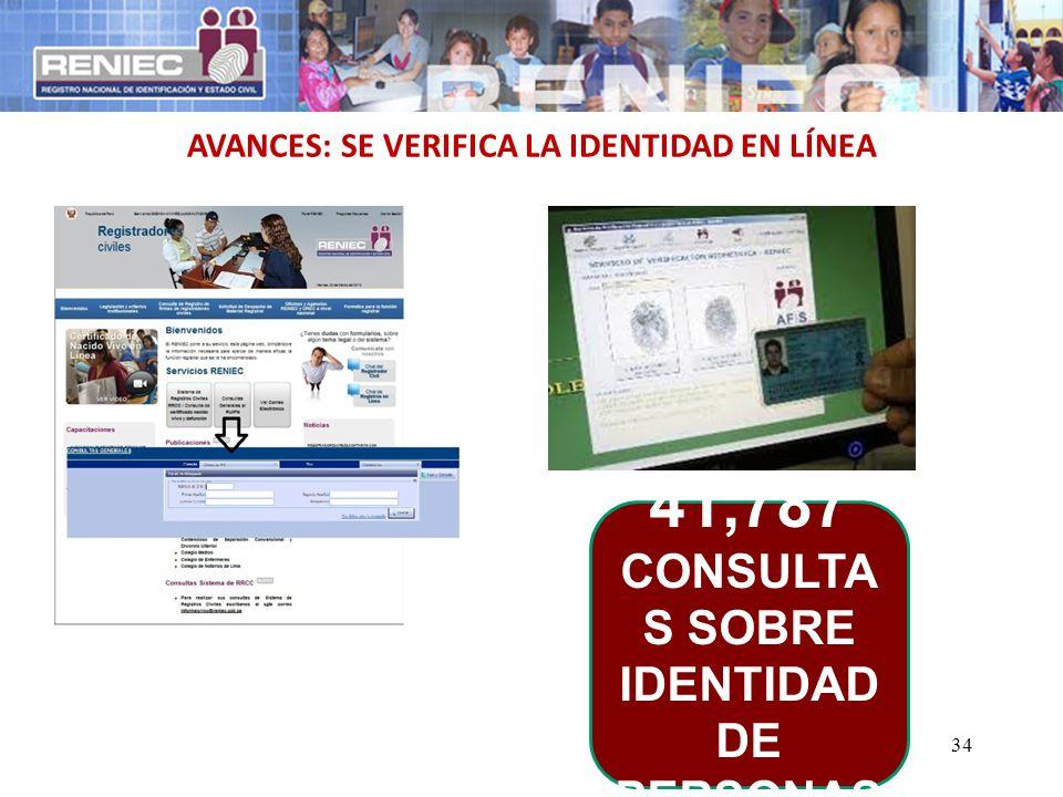 34 AVANCES: SE VERIFICA LA IDENTIDAD EN LÍNEA 41,787 CONSULTA S SOBRE IDENTIDAD DE PERSONAS