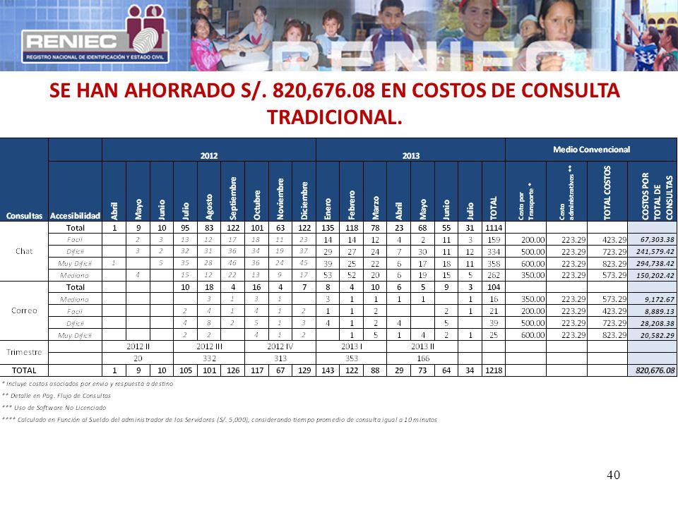 40 SE HAN AHORRADO S/. 820,676.08 EN COSTOS DE CONSULTA TRADICIONAL.