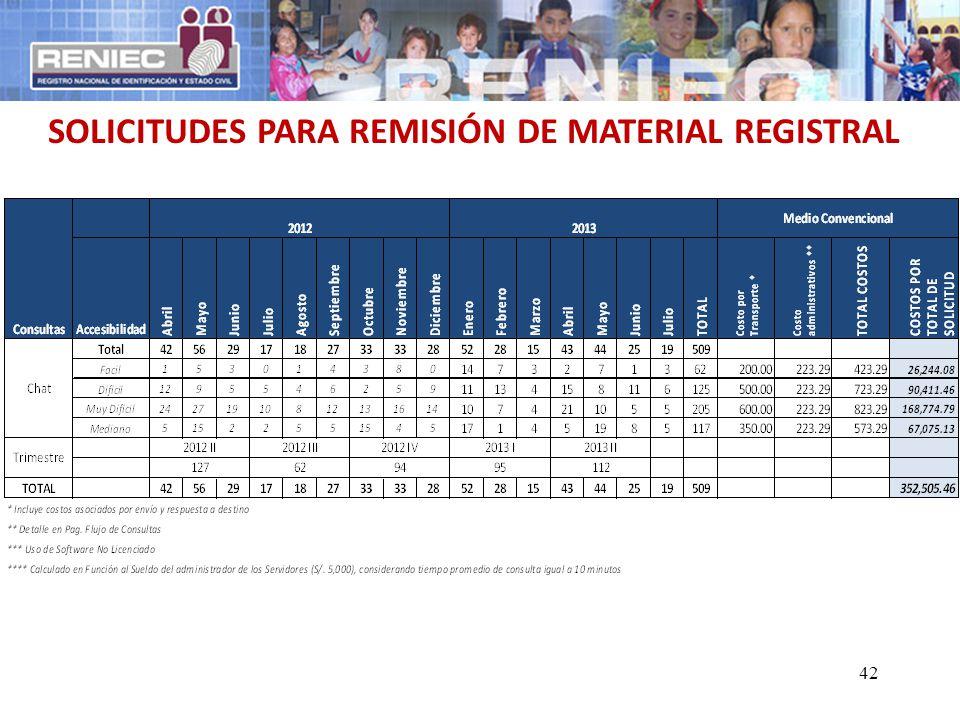 42 SOLICITUDES PARA REMISIÓN DE MATERIAL REGISTRAL