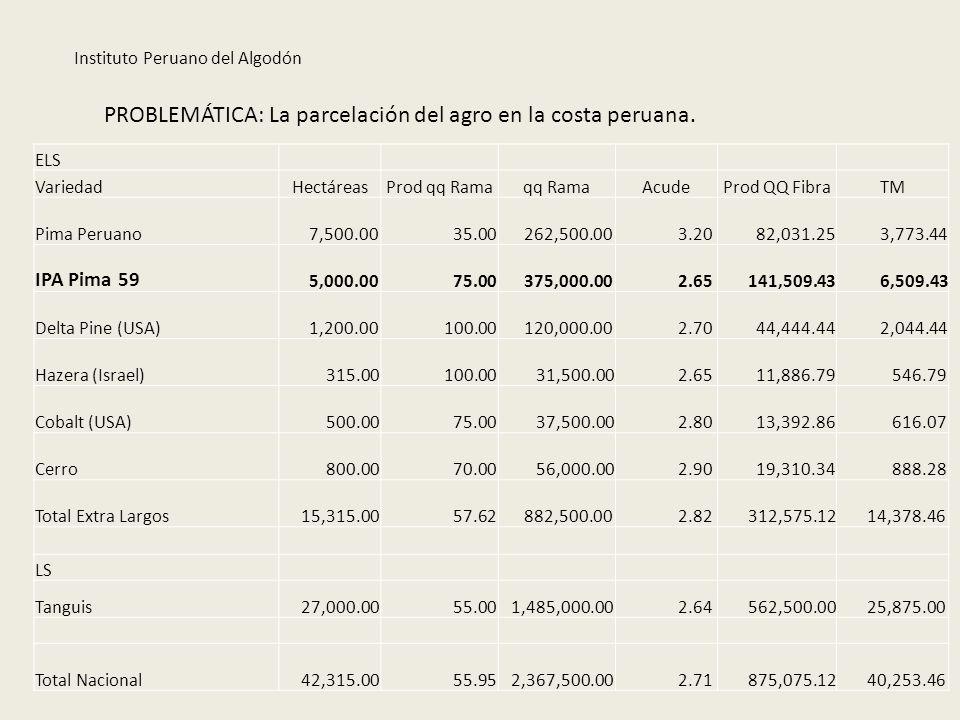 PROBLEMÁTICA: La parcelación del agro en la costa peruana. ELS VariedadHectáreasProd qq Ramaqq RamaAcudeProd QQ FibraTM Pima Peruano 7,500.00 35.00 26
