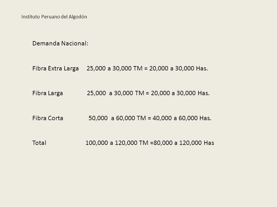 Demanda Nacional: Fibra Extra Larga 25,000 a 30,000 TM = 20,000 a 30,000 Has. Fibra Larga 25,000 a 30,000 TM = 20,000 a 30,000 Has. Fibra Corta 50,000