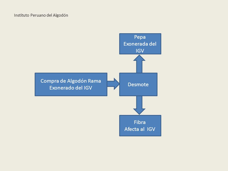 Instituto Peruano del Algodón Compra de Algodón Rama Exonerado del IGV Desmote Pepa Exonerada del IGV Fibra Afecta al IGV