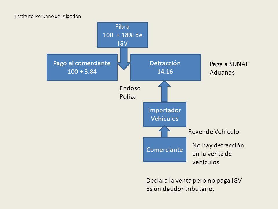 Instituto Peruano del Algodón Fibra 100 + 18% de IGV Pago al comerciante 100 + 3.84 Detracción 14.16 Importador Vehículos Endoso Póliza Revende Vehícu