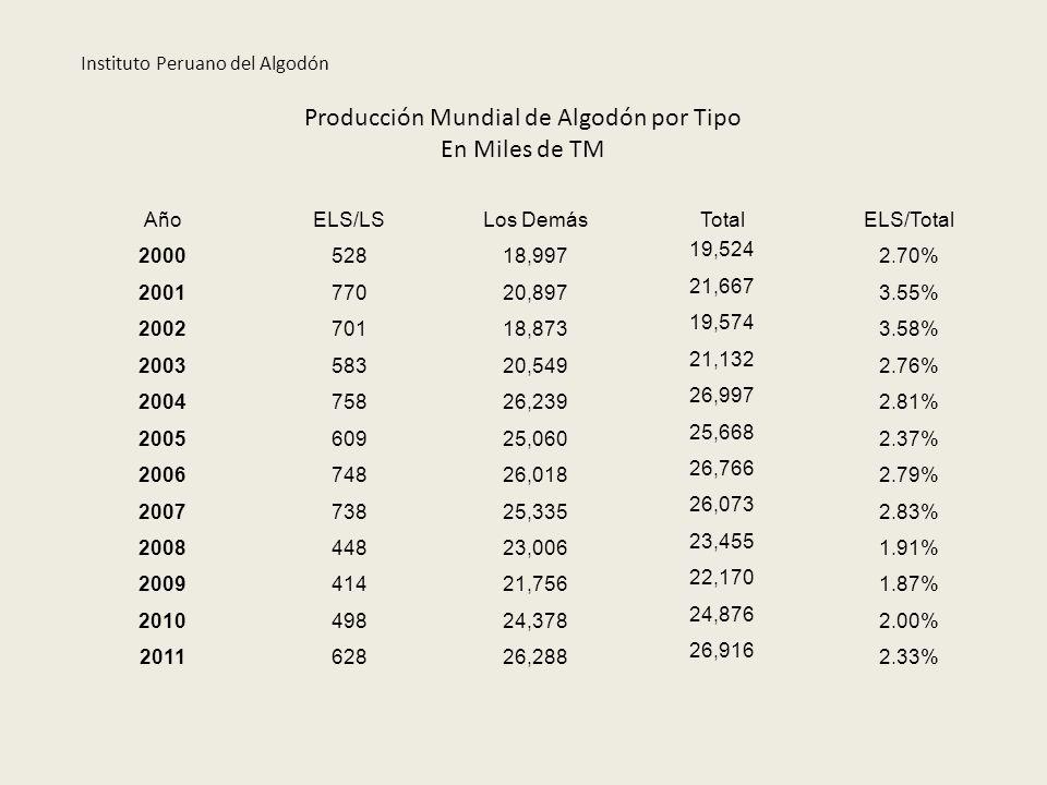 Producción Mundial de ELS y LS vs Perú En Miles de TM AñoMundoPerúPerú/Mundo 2,0005285310.12% 2,001770486.21% 2,002701456.42% 2,003583498.37% 2,004758638.35% 2,0056097311.94% 2,006748719.55% 2,007738739.93% 2,0084485913.17% 2,009414348.22% 2,010498234.59% 2,011628375.87% Instituto Peruano del Algodón