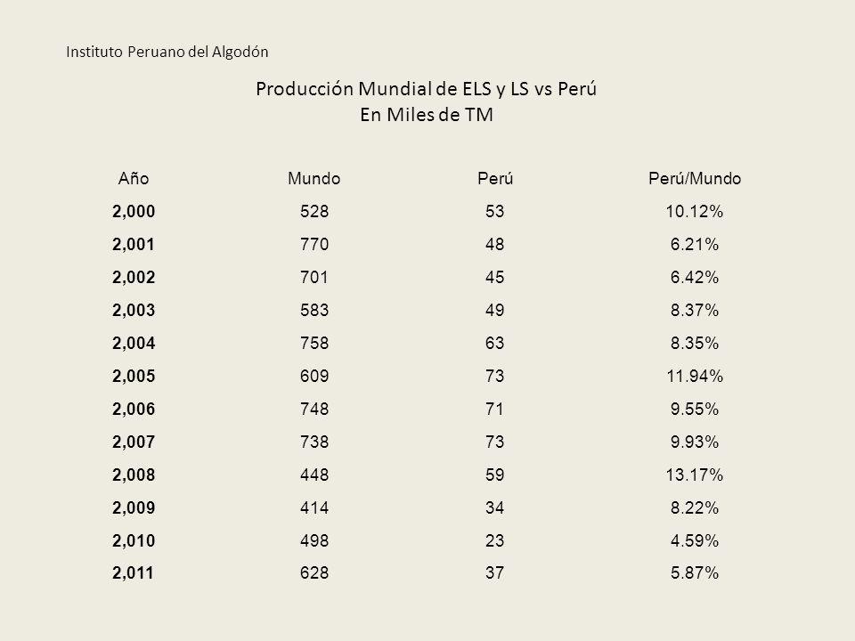 Producción Mundial de ELS y LS vs Perú En Miles de TM AñoMundoPerúPerú/Mundo 2,0005285310.12% 2,001770486.21% 2,002701456.42% 2,003583498.37% 2,004758