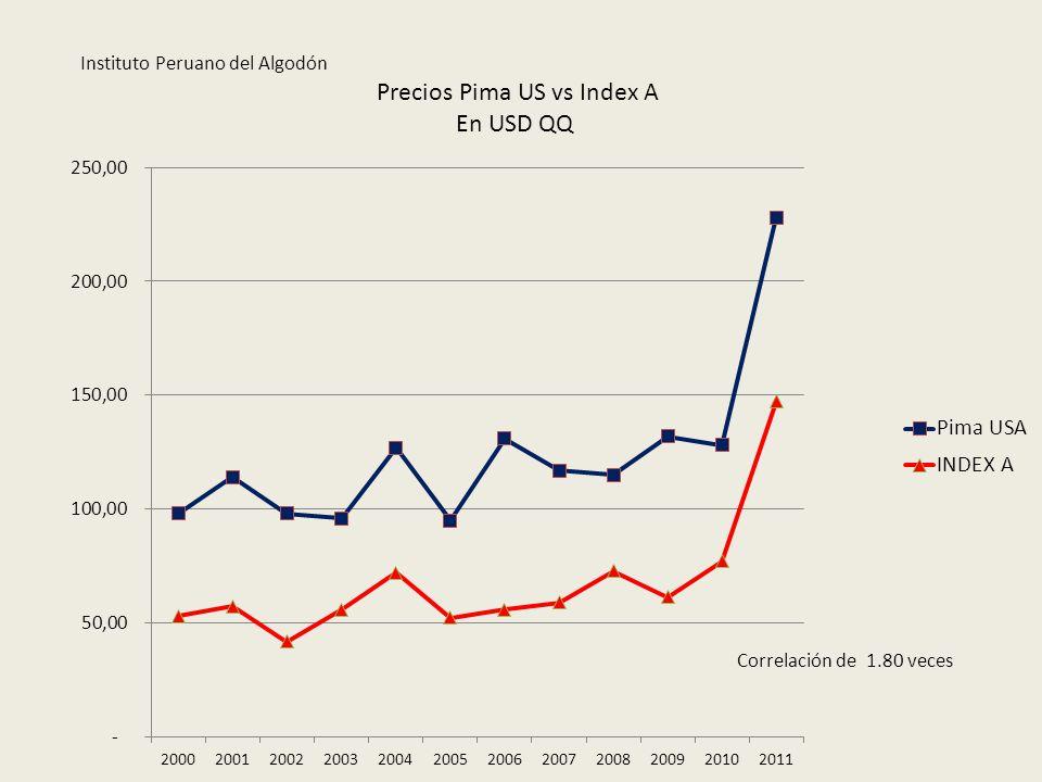 Precios Pima US vs Index A En USD QQ Instituto Peruano del Algodón Correlación de 1.80 veces