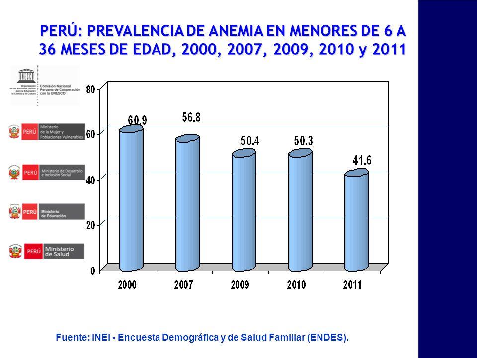 PERÚ: PREVALENCIA DE ANEMIA EN MENORES DE 6 A 36 MESES DE EDAD, 2000, 2007, 2009, 2010 y 2011 Fuente: INEI - Encuesta Demográfica y de Salud Familiar