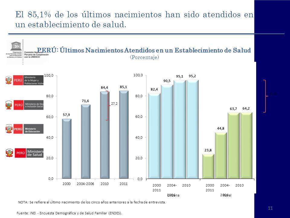11 PERÚ: Últimos Nacimientos Atendidos en un Establecimiento de Salud PERÚ: Últimos Nacimientos Atendidos en un Establecimiento de Salud (Porcentaje)
