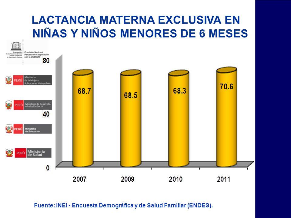 Fuente: INEI - Encuesta Demográfica y de Salud Familiar (ENDES). LACTANCIA MATERNA EXCLUSIVA EN NIÑAS Y NIÑOS MENORES DE 6 MESES