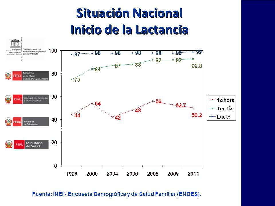 Situación Nacional Inicio de la Lactancia 96 97 98 54 75 87 84 98 88 98 92 98 92 Fuente: INEI - Encuesta Demográfica y de Salud Familiar (ENDES).