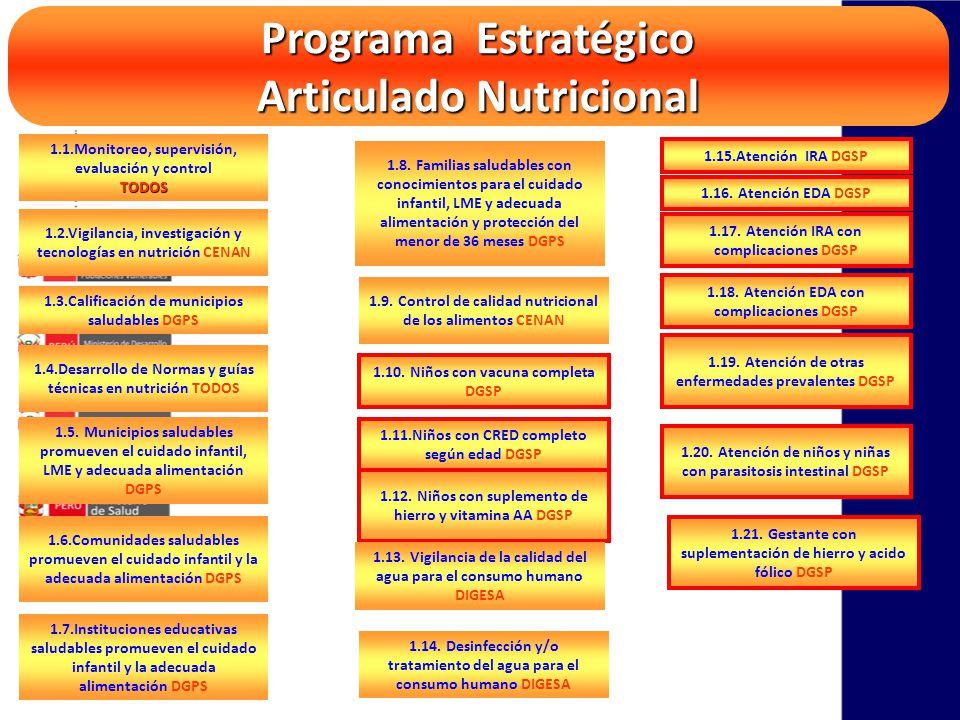 Programa Estratégico Articulado Nutricional 1.1.Monitoreo, supervisión, evaluación y controlTODOS 1.2.Vigilancia, investigación y tecnologías en nutri