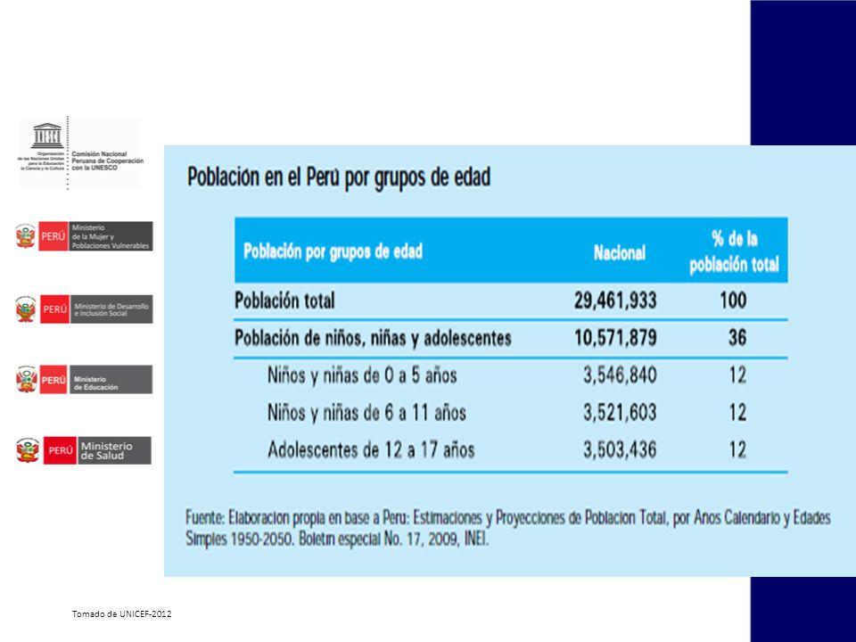 Caída de la natalidad Aumento de esperanza de vida al nacer Disminución de la mortalidad infantil Disminución de las muertes por enfermedades prevenibles por vacunas y de las infecciosas Persistencia e incremento de inequidades Cambios en el contexto socio económico