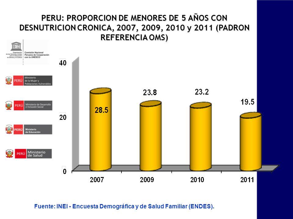 PERU: PROPORCION DE MENORES DE 5 AÑOS CON DESNUTRICION CRONICA, 2007, 2009, 2010 y 2011 (PADRON REFERENCIA OMS) Fuente: INEI - Encuesta Demográfica y