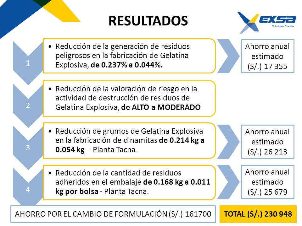 RESULTADOS 1 Reducción de la generación de residuos peligrosos en la fabricación de Gelatina Explosiva, de 0.237% a 0.044%. 2 Reducción de la valoraci