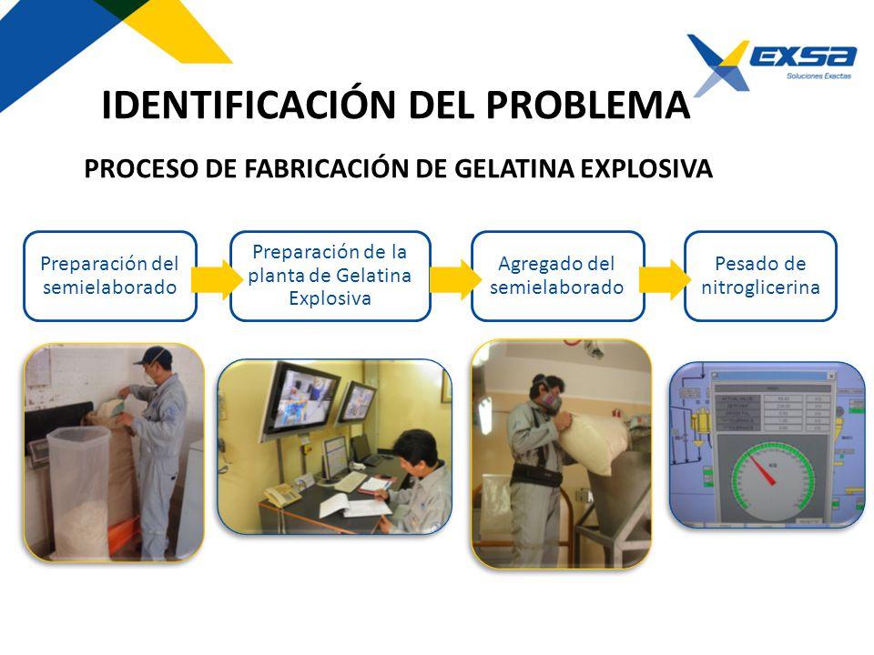 PROCESO DE FABRICACIÓN DE GELATINA EXPLOSIVA Preparación del semielaborado Preparación de la planta de Gelatina Explosiva Agregado del semielaborado P