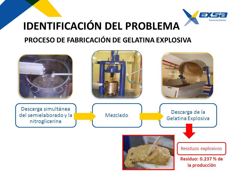 PROCESO DE FABRICACIÓN DE GELATINA EXPLOSIVA Descarga simultánea del semielaborado y la nitroglicerina Mezclado Descarga de la Gelatina Explosiva Resi