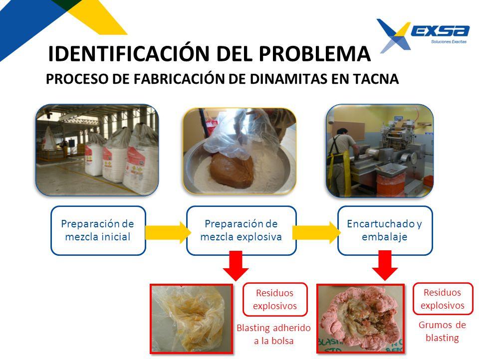 PROCESO DE FABRICACIÓN DE DINAMITAS EN TACNA Preparación de mezcla inicial Preparación de mezcla explosiva Encartuchado y embalaje Residuos explosivos