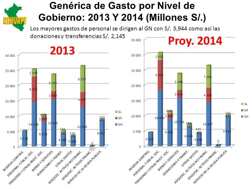 Fuentes de Financiamiento por Nivel de Gobierno: 2013 Y 2014 (Millones S/.) 2013 Proy.