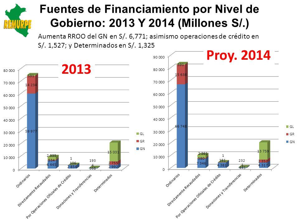 Fuentes de Financiamiento de los Gobiernos Locales 2013-2014 (Millones S/.