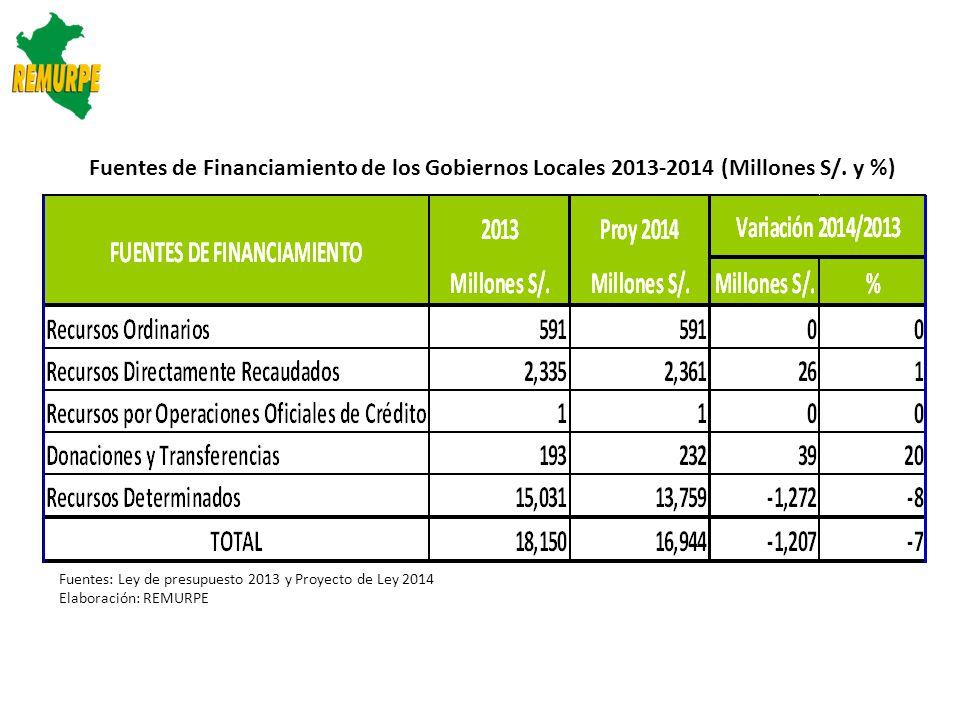 Fuente: MEF Elaboración: REMURPE ESTIMACIÓN DE RECURSOS PÚBLICOS QUE LOS GOBIERNOS LOCALES CONSIDERARÁN EN EL PRESUPUESTO INSTITUCIONAL 2013 Y 2014 (MILLONES NUEVOS SOLES)