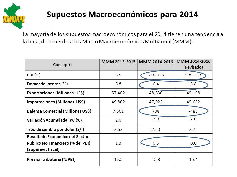 Recursos proyectados en MMM y presupuestados (Millones S/.) Para el 2014 se estimó ingresos por S/.